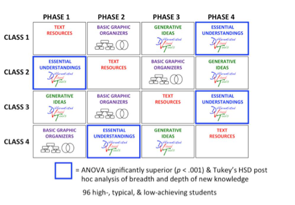 Differentiated Visual Tools: Grades 9-10 Literature